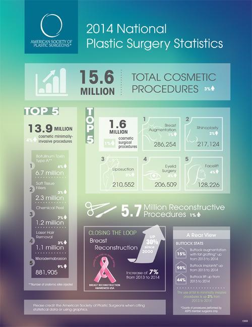 tendance chirurgie esthétique 2014
